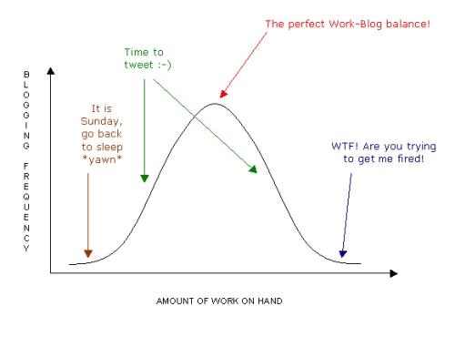 Work vs Blogging Curve